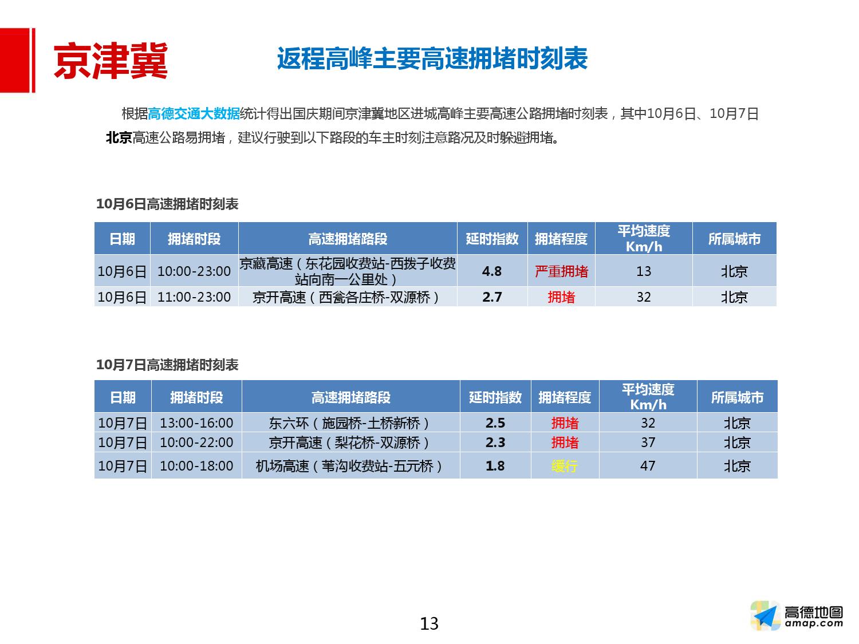 2016年国庆出行预测报告_000013