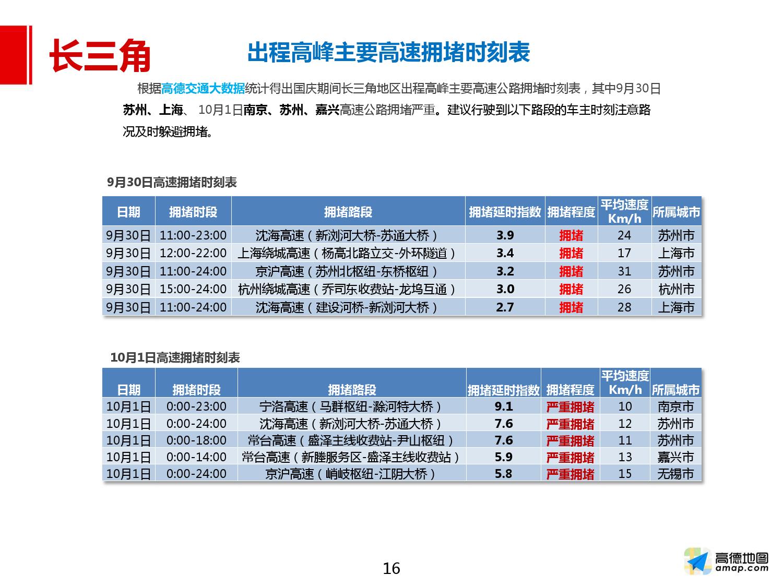 2016年国庆出行预测报告_000016