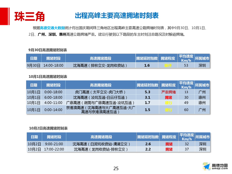 2016年国庆出行预测报告_000025
