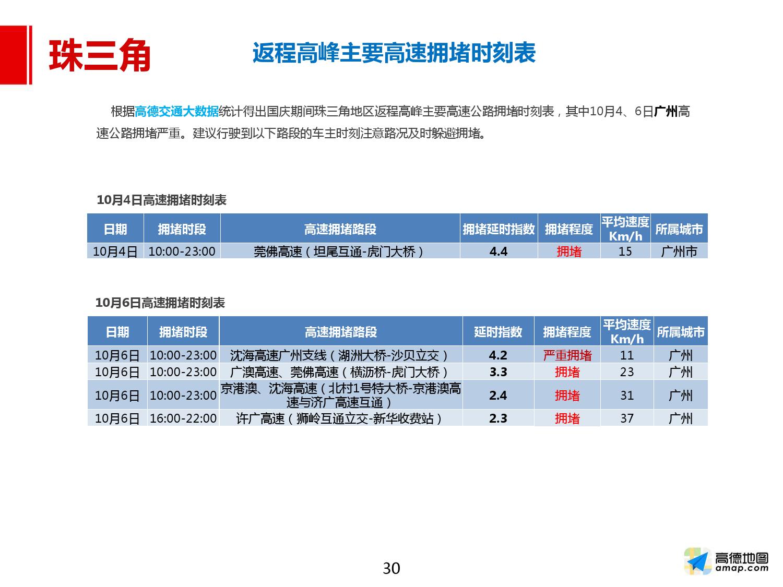 2016年国庆出行预测报告_000030