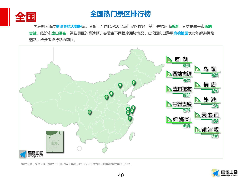 2016年国庆出行预测报告_000040