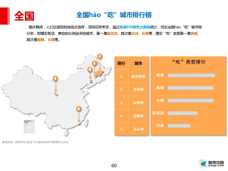 2016年国庆出行预测报告_000060