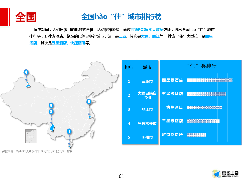 2016年国庆出行预测报告_000061
