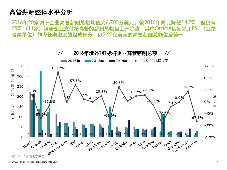 2016年境外TMT标杆企业高管薪酬与激励调研报告_000007