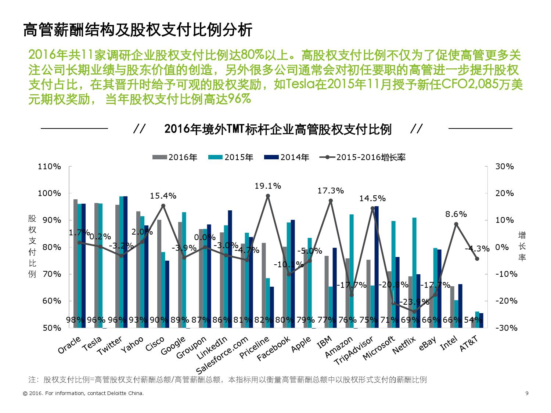 2016年境外TMT标杆企业高管薪酬与激励调研报告_000009