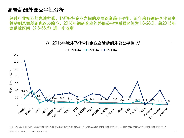 2016年境外TMT标杆企业高管薪酬与激励调研报告_000011