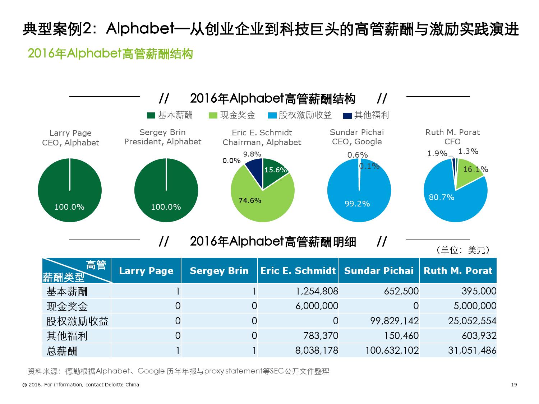 2016年境外TMT标杆企业高管薪酬与激励调研报告_000019