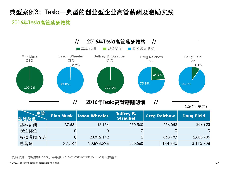 2016年境外TMT标杆企业高管薪酬与激励调研报告_000023