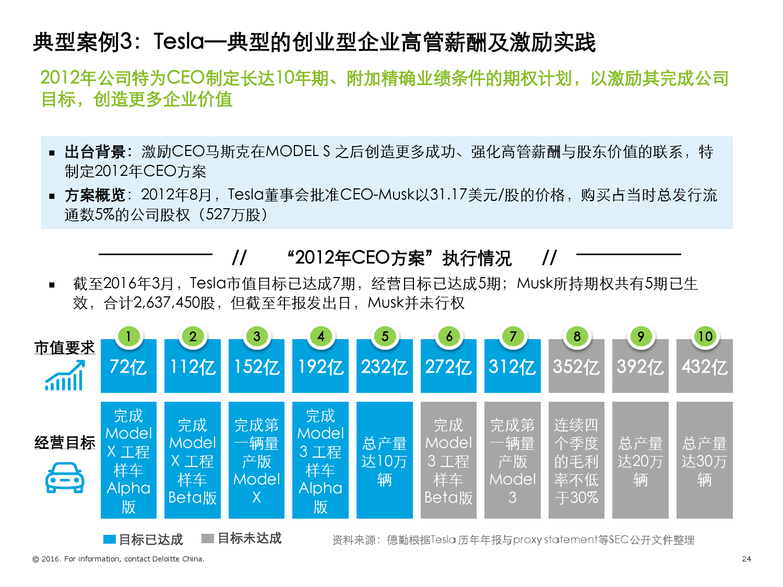 2016年境外TMT标杆企业高管薪酬与激励调研报告_000024
