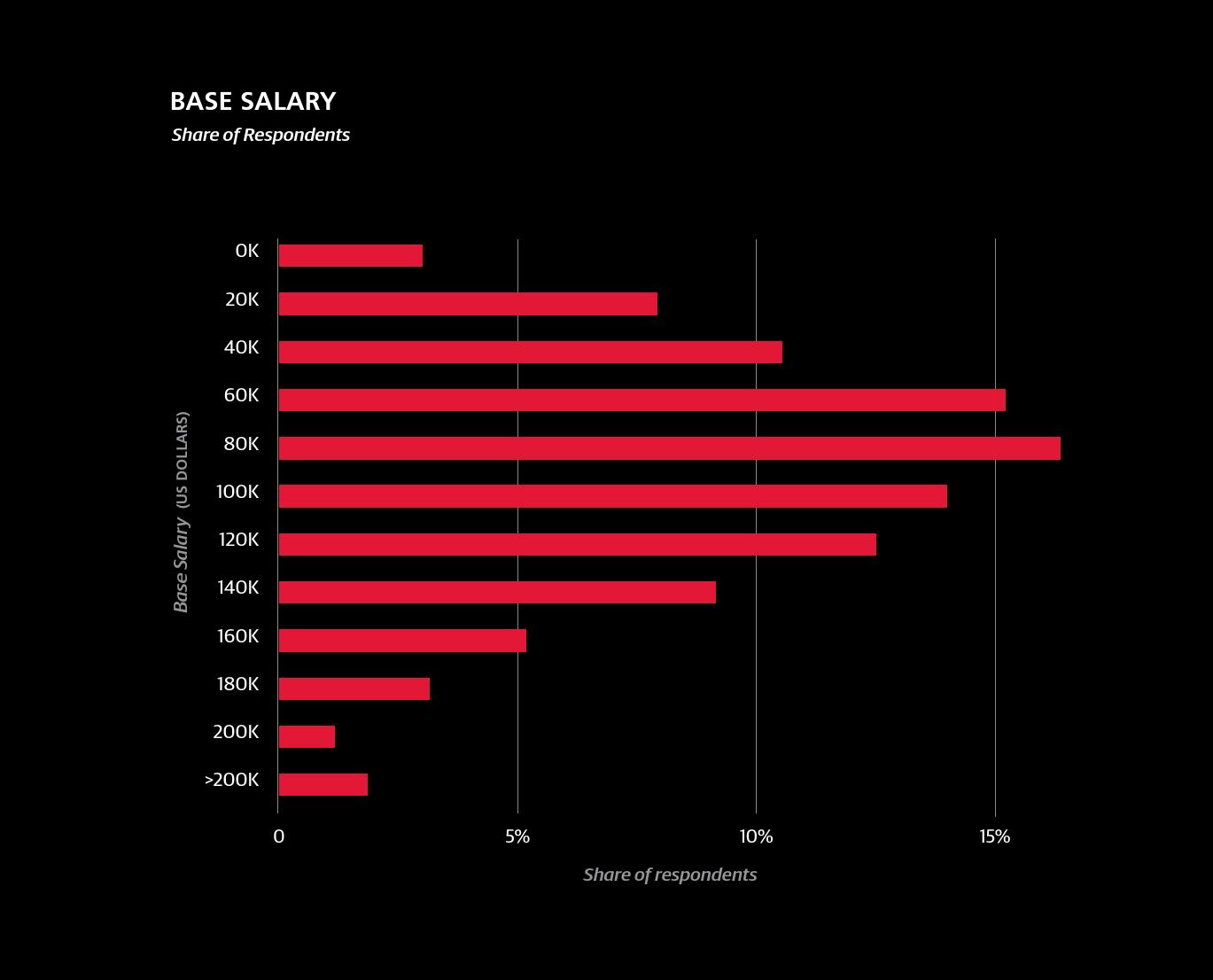 2016年数据科学从业者薪酬报告_000011