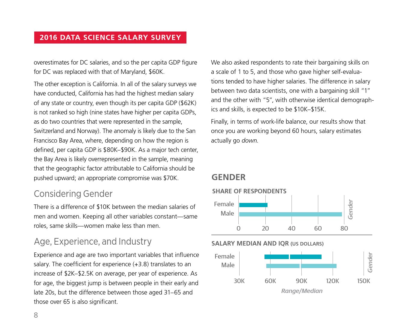 2016年数据科学从业者薪酬报告_000016