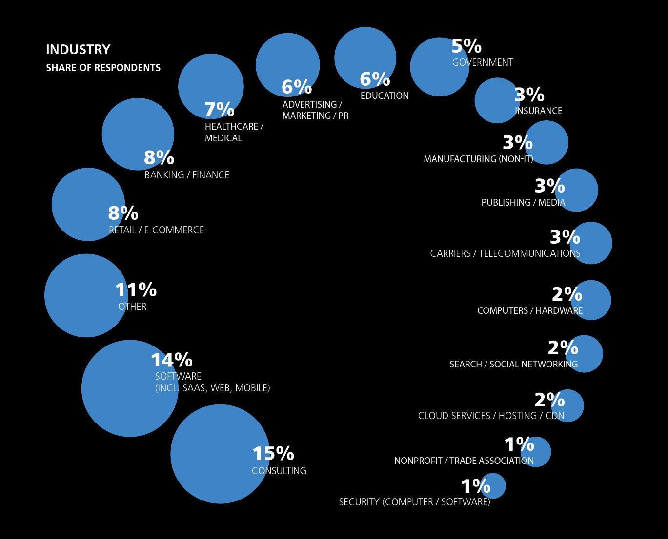 2016年数据科学从业者薪酬报告_000022