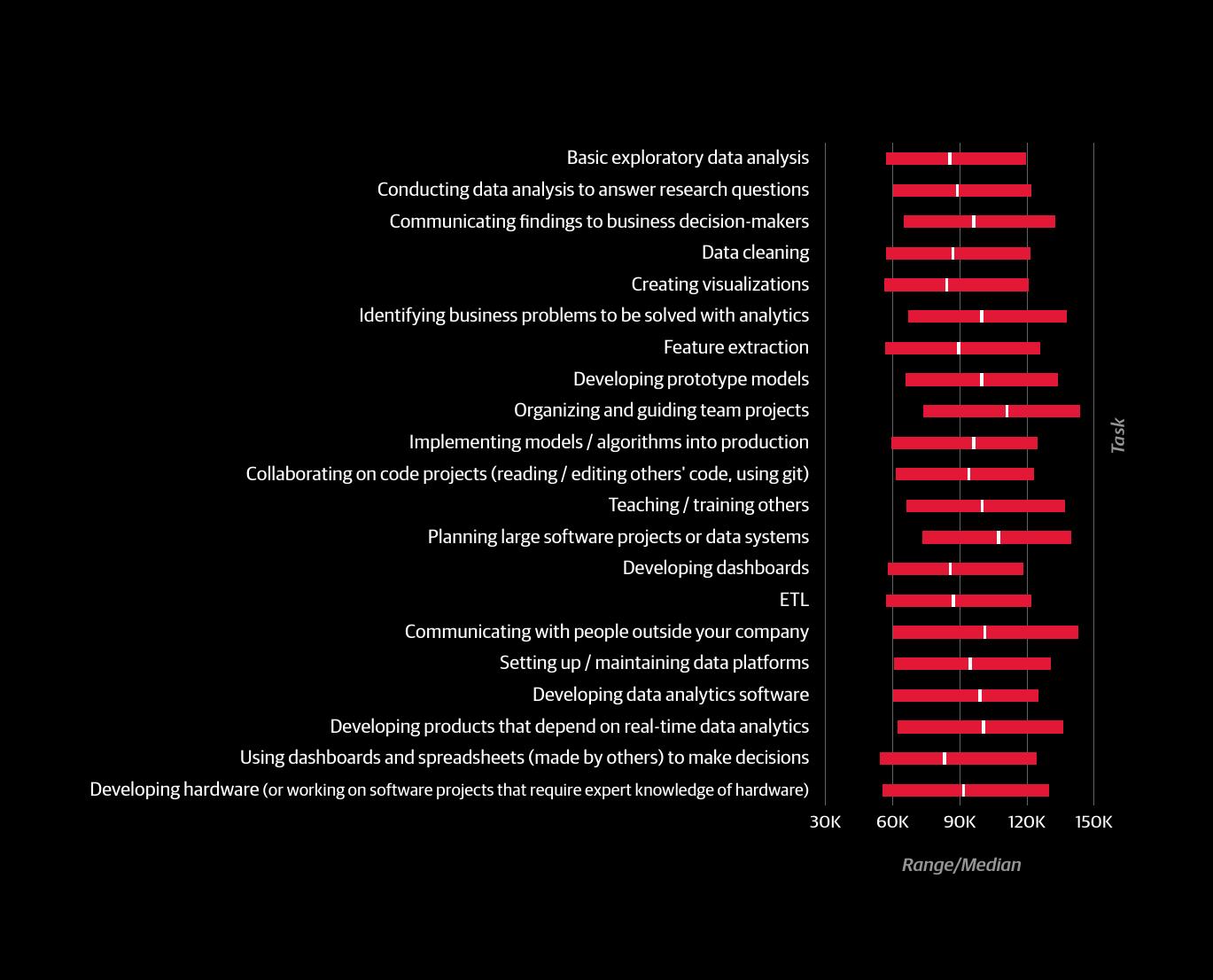 2016年数据科学从业者薪酬报告_000027