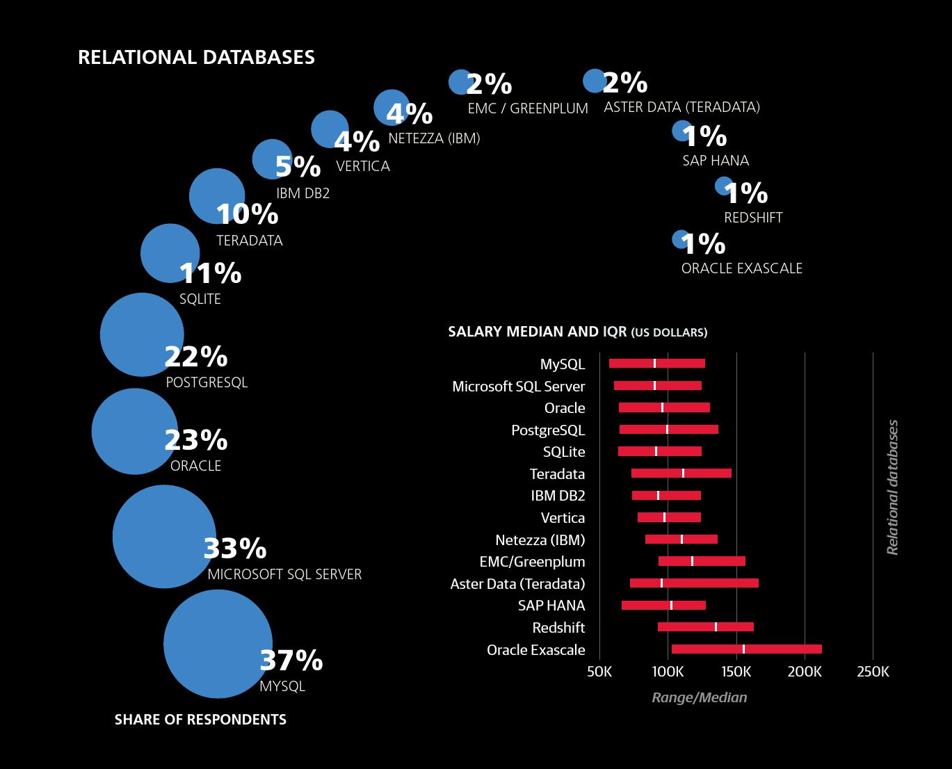 2016年数据科学从业者薪酬报告_000033