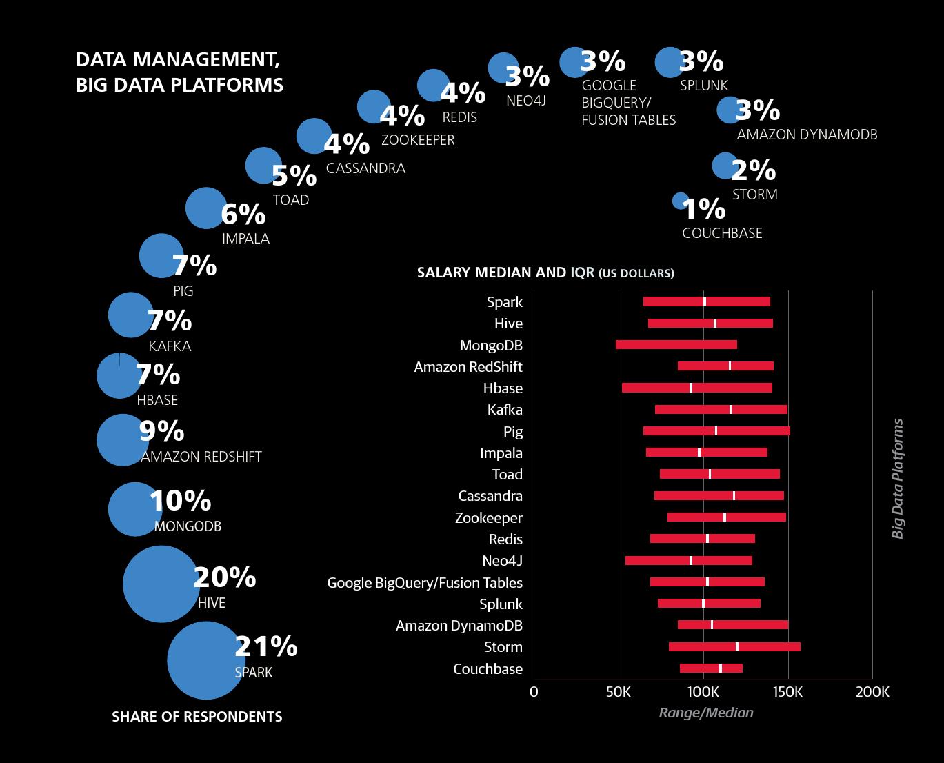 2016年数据科学从业者薪酬报告_000035