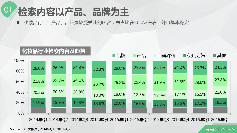 2016年第二季度化妆品行业研究报告_000005