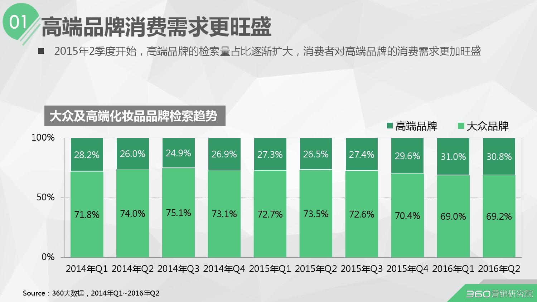 2016年第二季度化妆品行业研究报告_000007