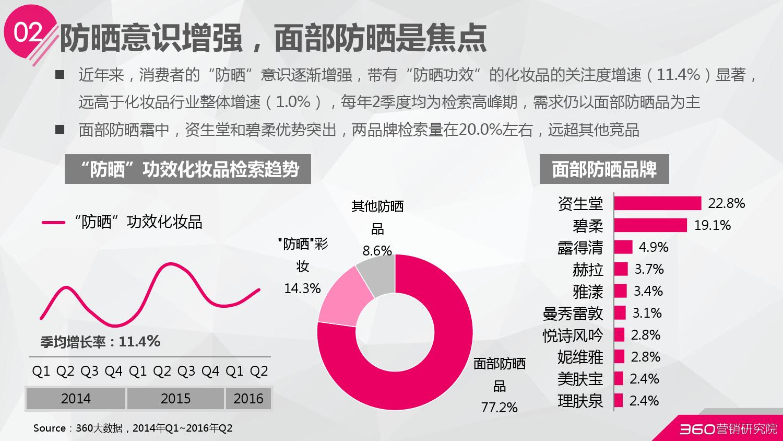 2016年第二季度化妆品行业研究报告_000016
