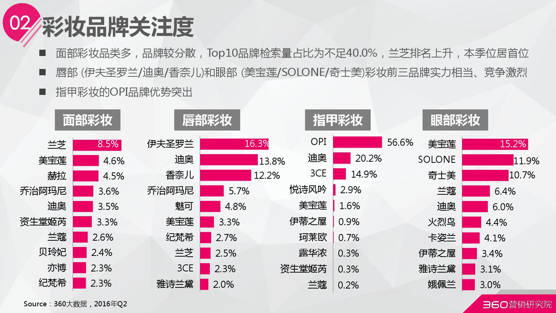 2016年第二季度化妆品行业研究报告_000019