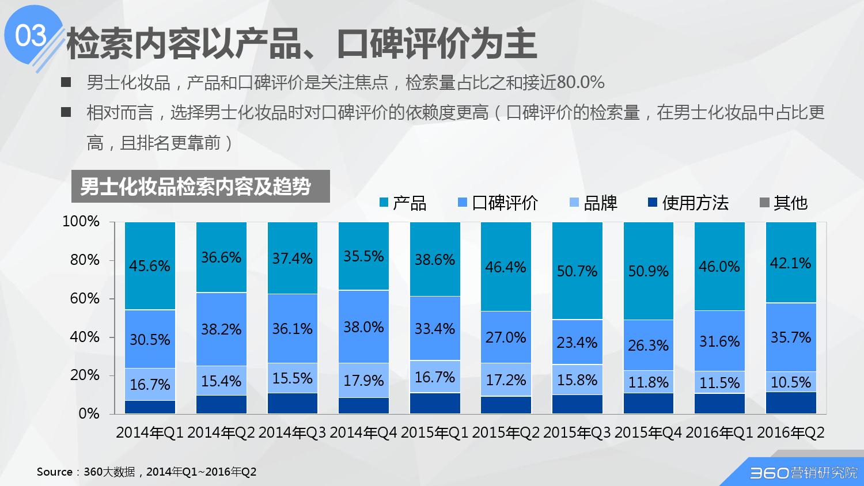 2016年第二季度化妆品行业研究报告_000031