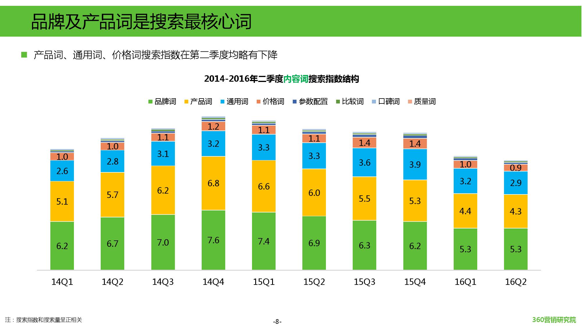 2016年第二季度汽车行业研究报告_000008