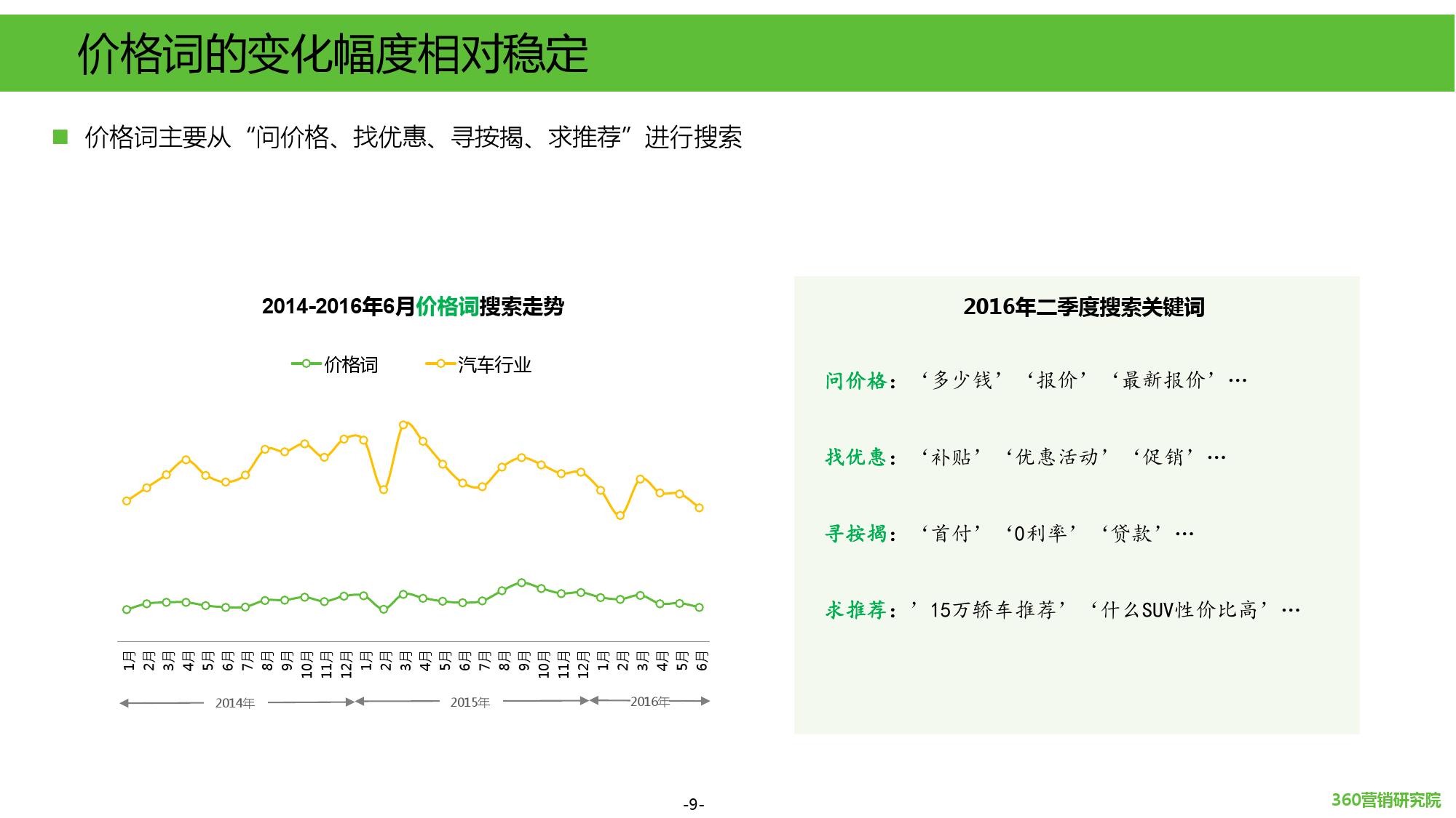 2016年第二季度汽车行业研究报告_000009
