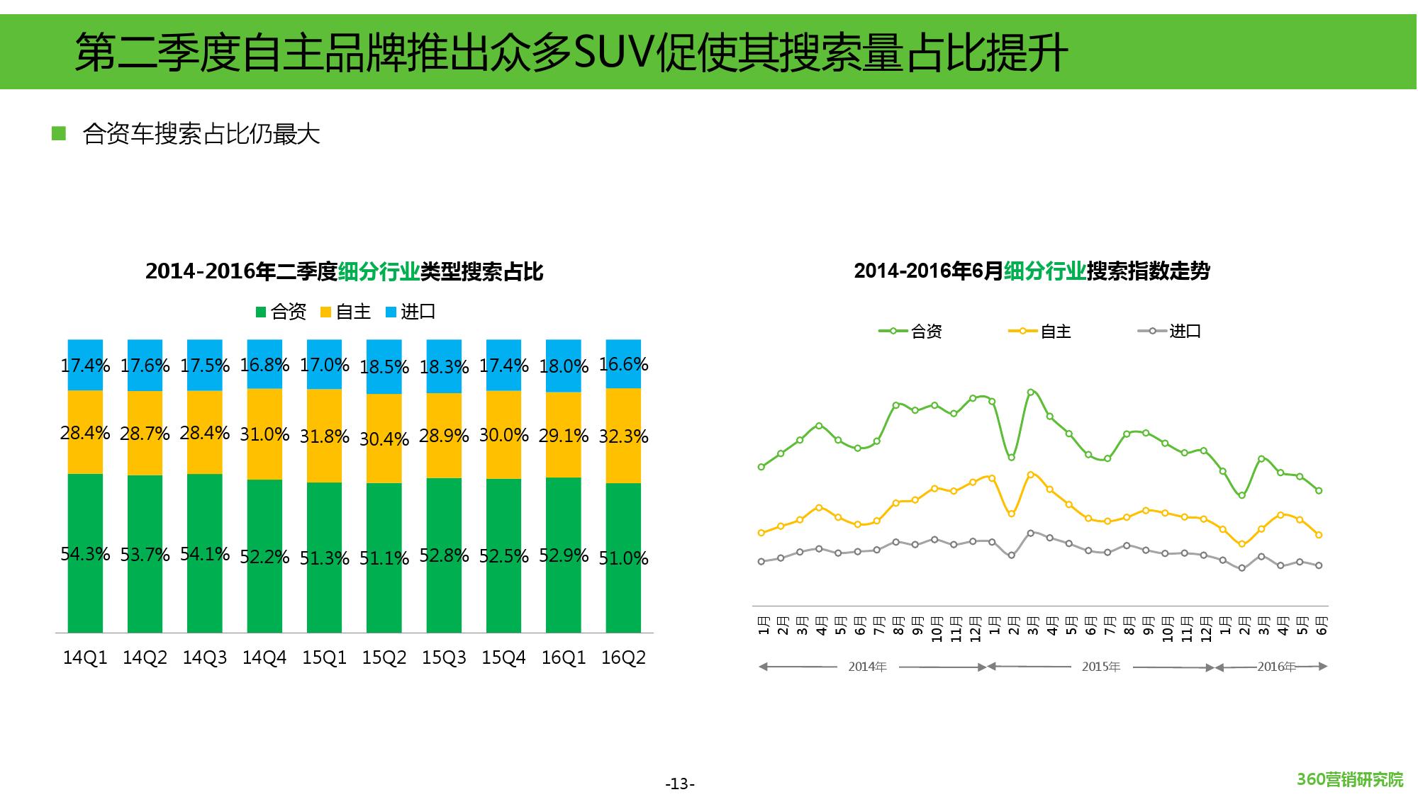 2016年第二季度汽车行业研究报告_000013
