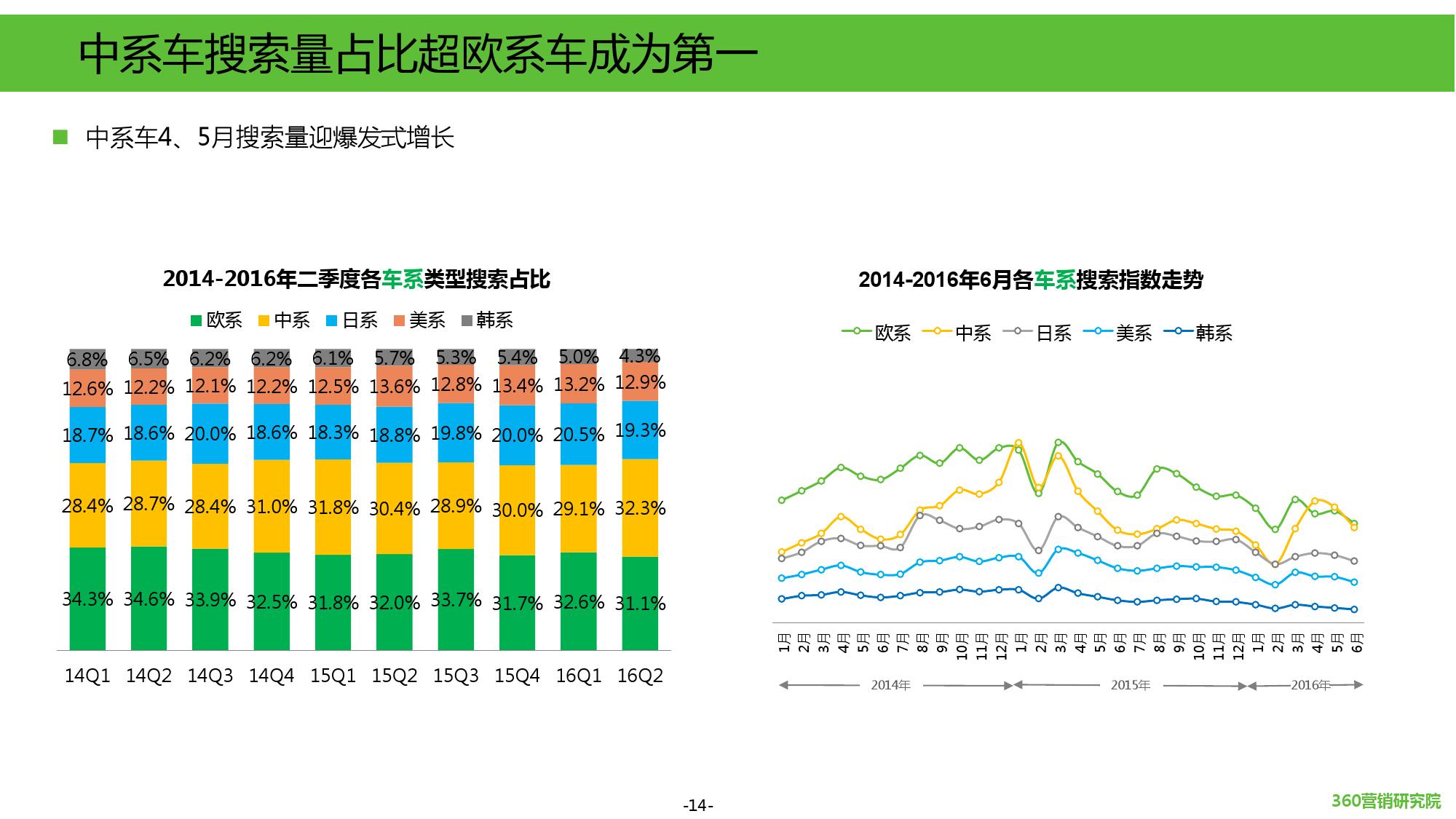 2016年第二季度汽车行业研究报告_000014
