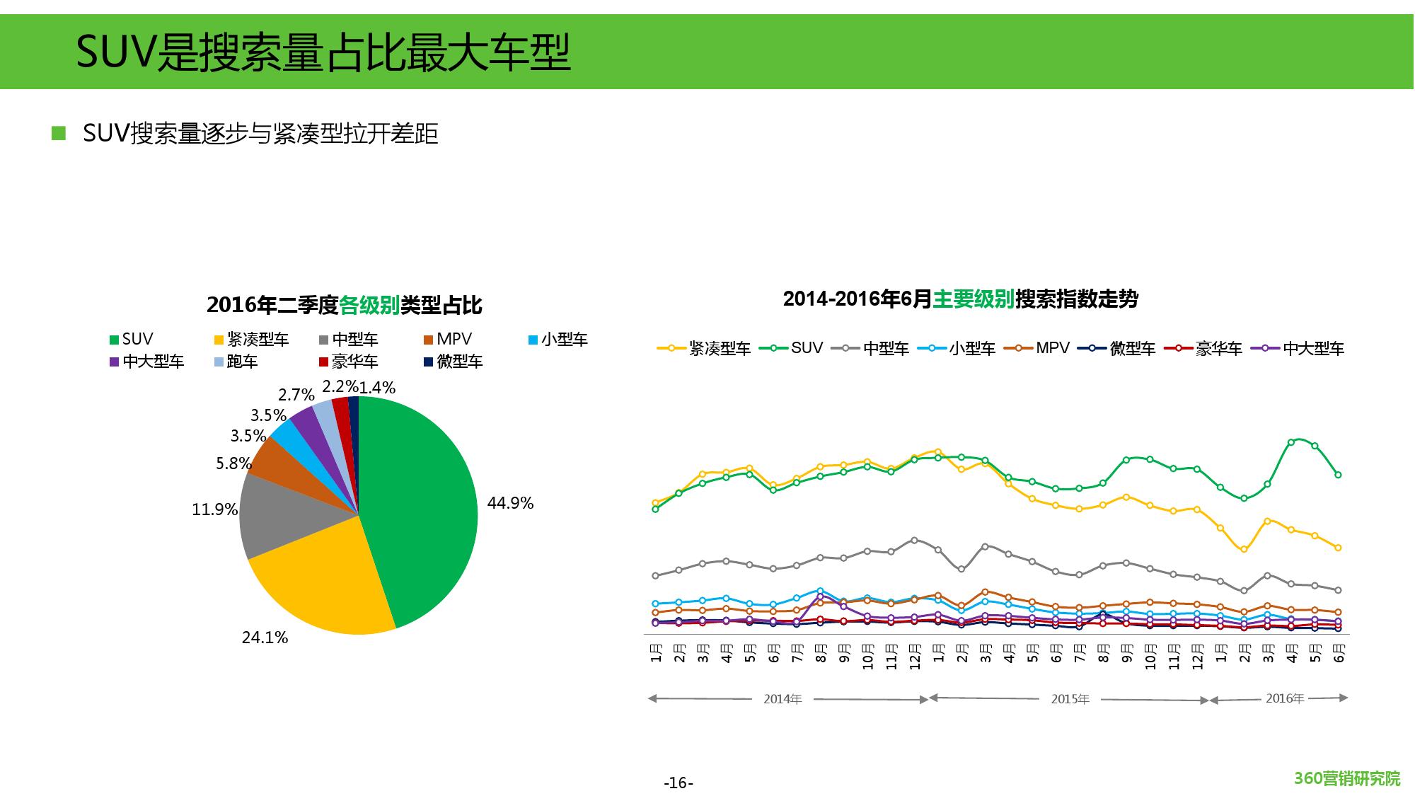 2016年第二季度汽车行业研究报告_000016