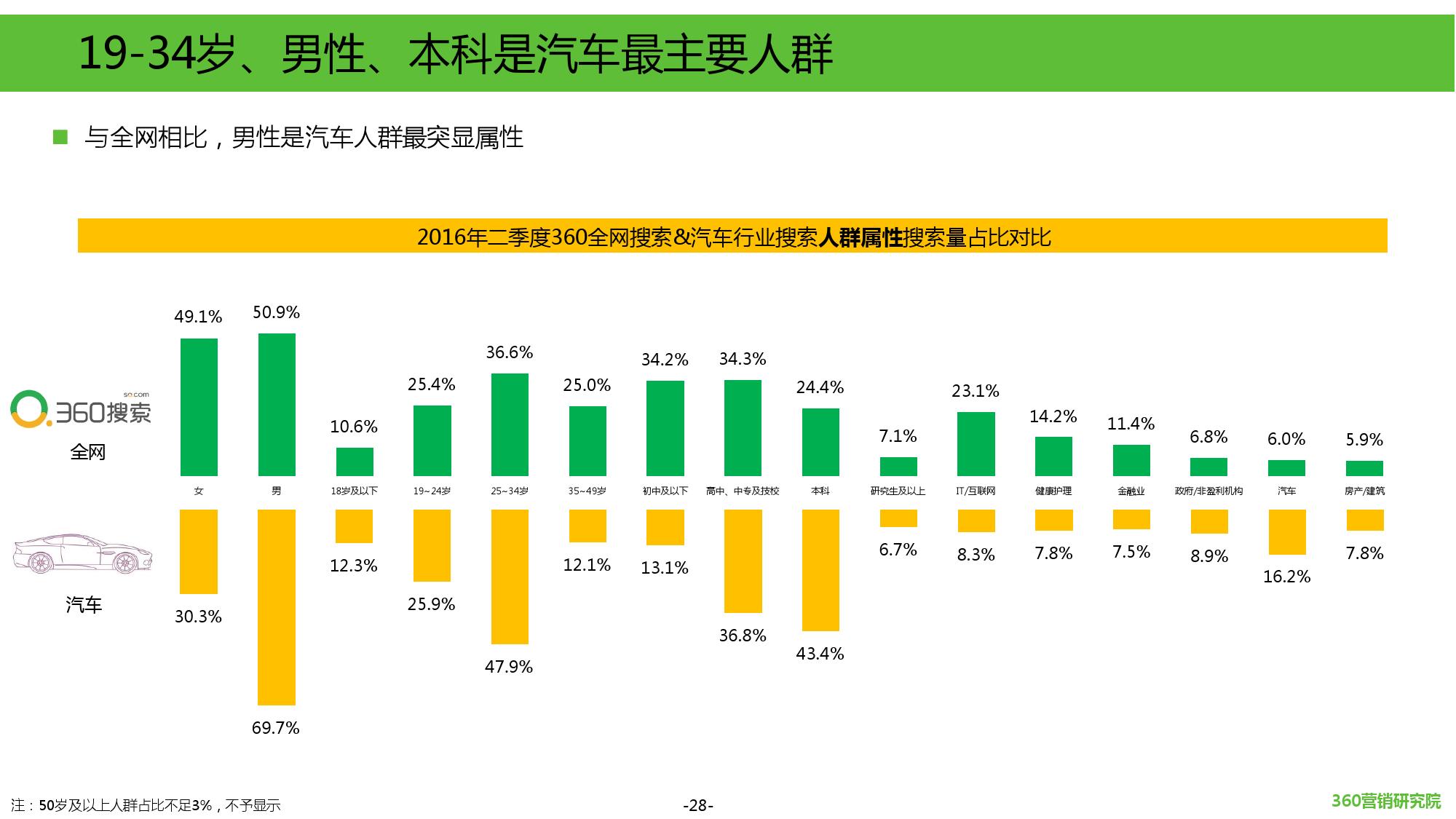 2016年第二季度汽车行业研究报告_000028