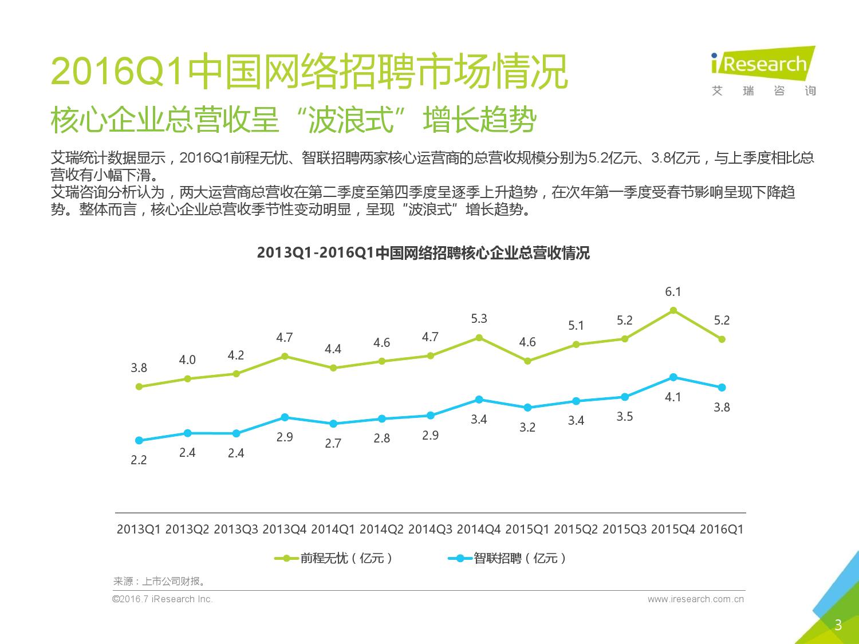 2016Q1中国网络招聘行业发展报告简版_000003