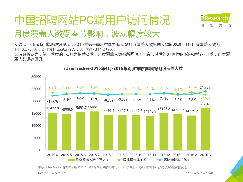2016Q1中国网络招聘行业发展报告简版_000007