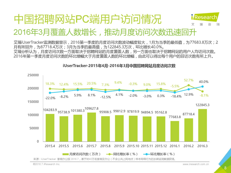 2016Q1中国网络招聘行业发展报告简版_000008