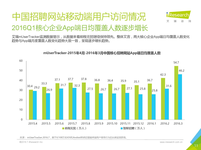2016Q1中国网络招聘行业发展报告简版_000011