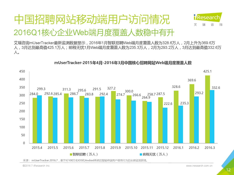 2016Q1中国网络招聘行业发展报告简版_000012