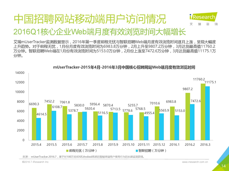 2016Q1中国网络招聘行业发展报告简版_000014