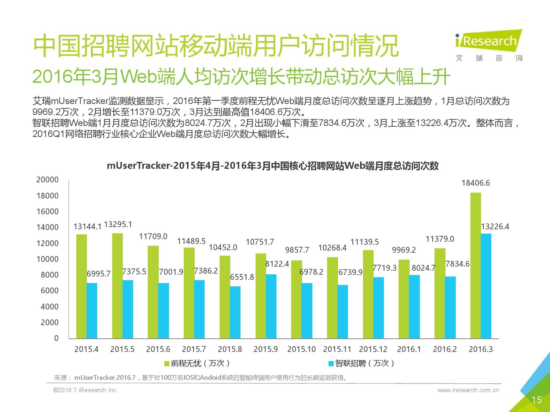 2016Q1中国网络招聘行业发展报告简版_000015
