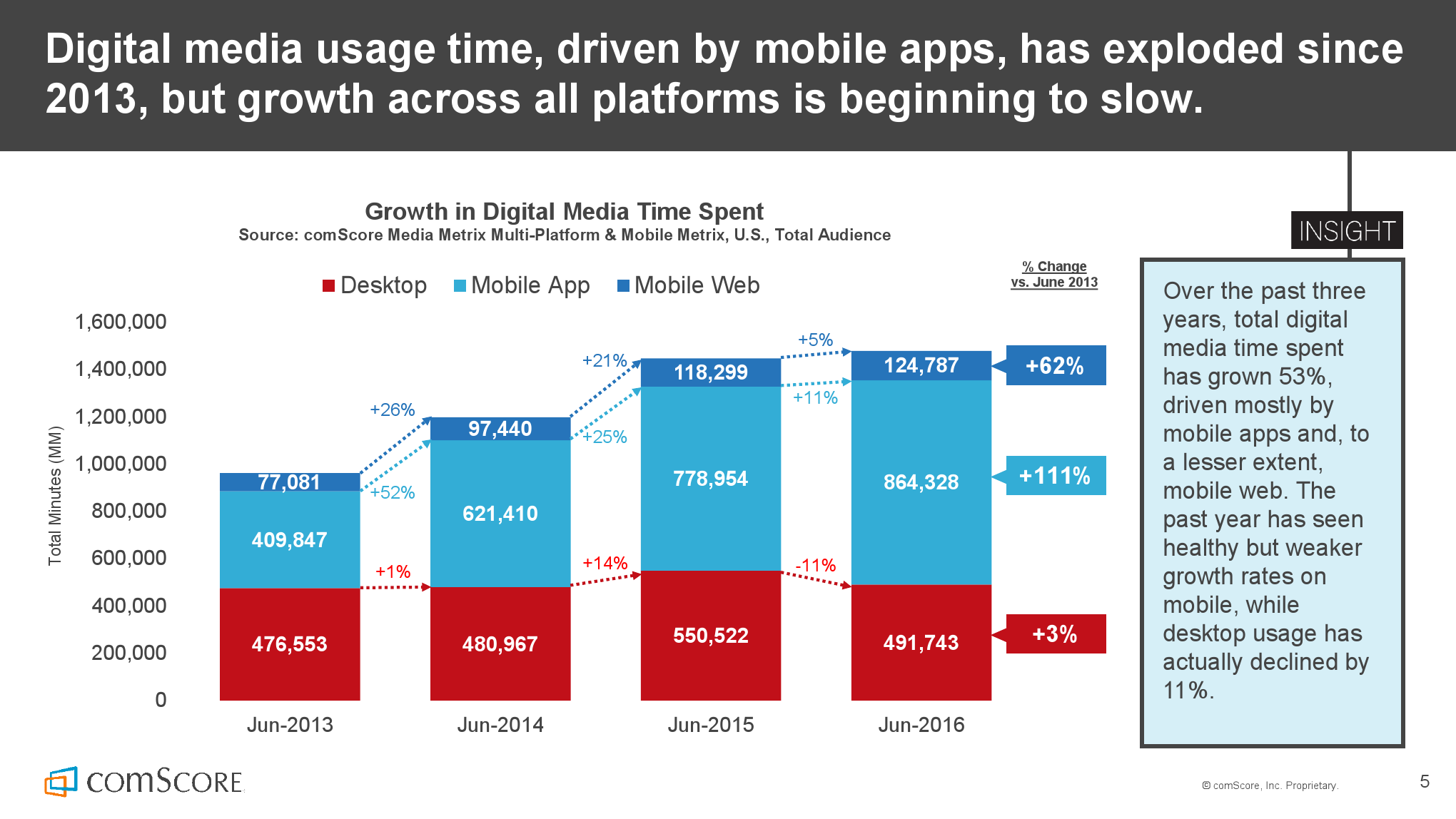 2016_US_Mobile_App_Report_000005