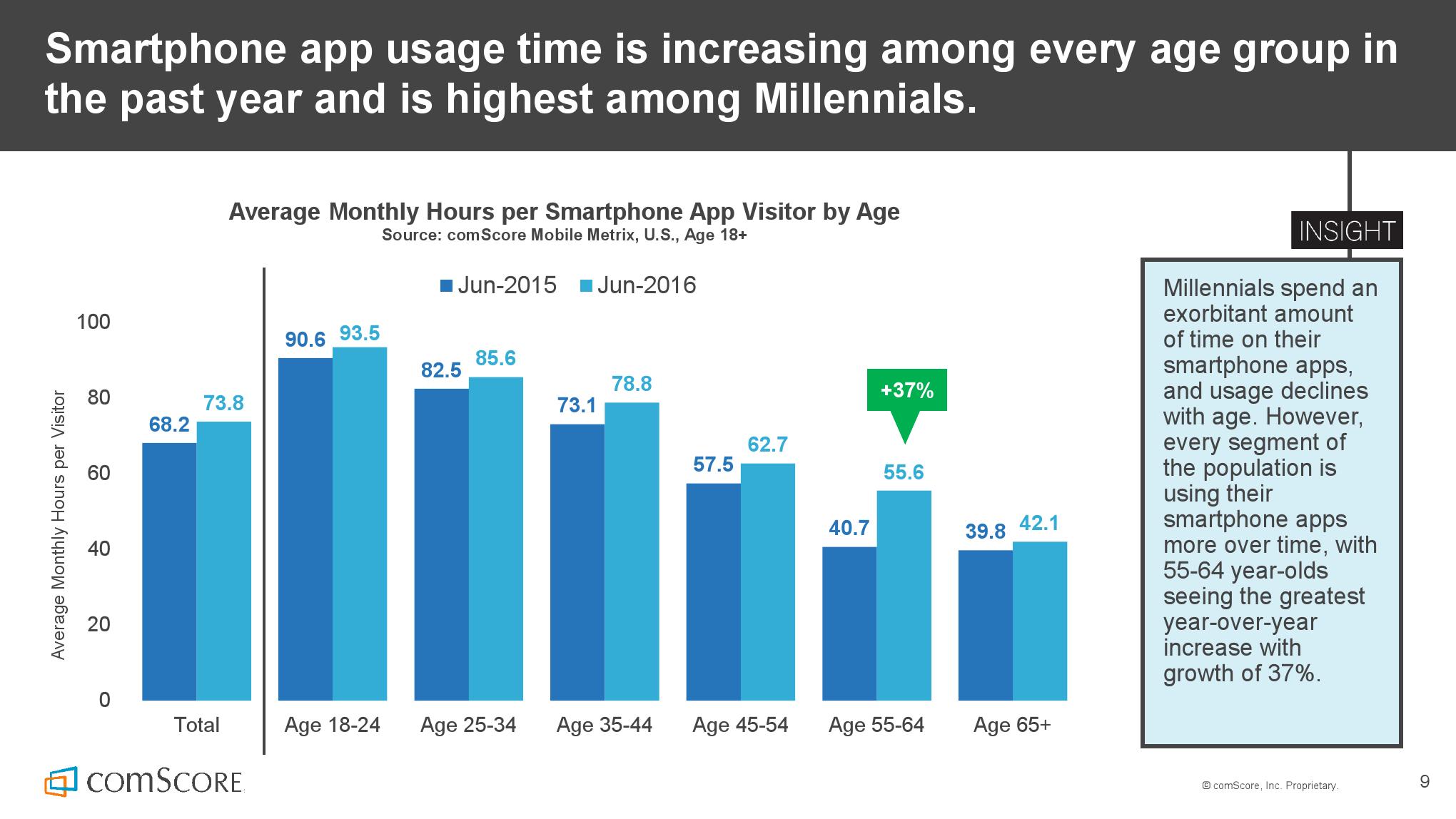 2016_US_Mobile_App_Report_000009