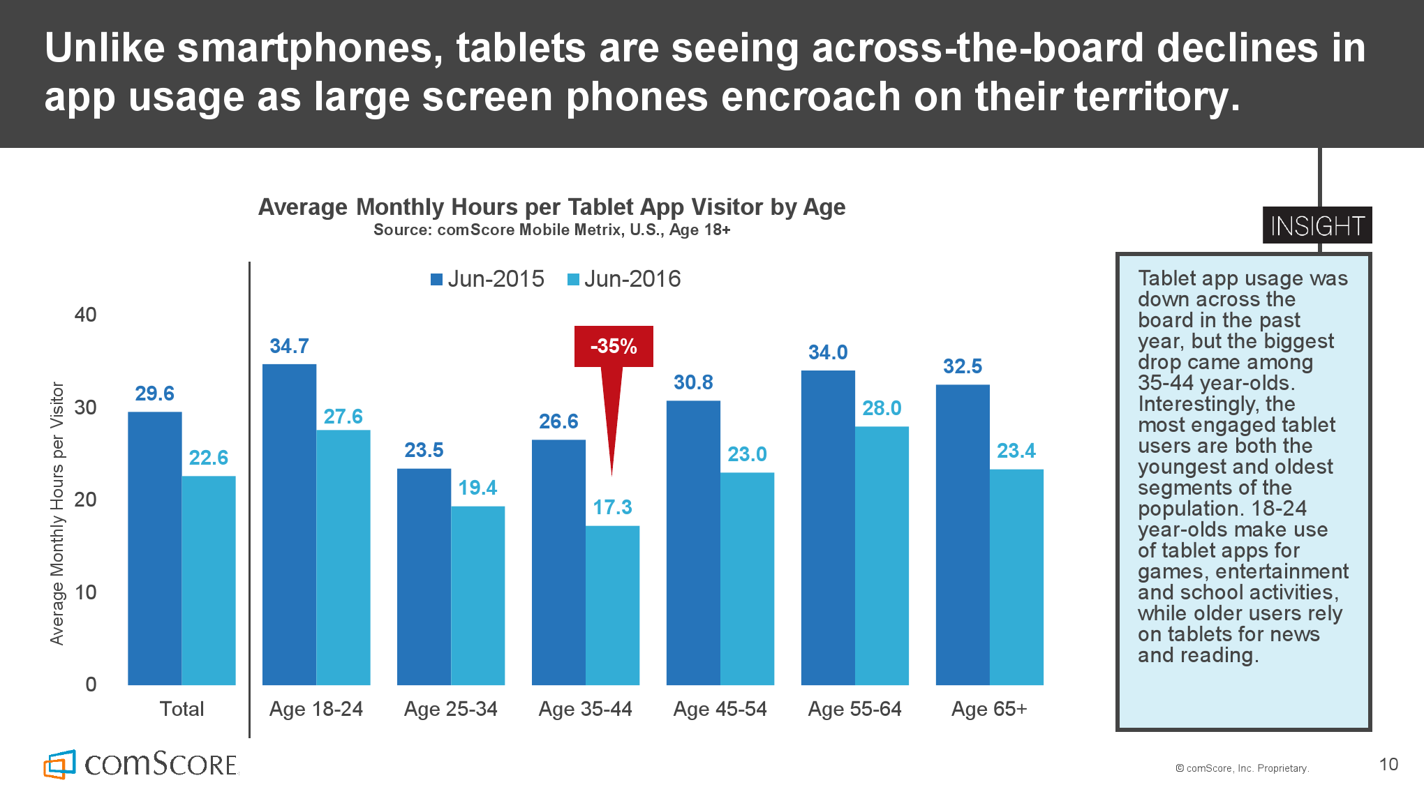 2016_US_Mobile_App_Report_000010