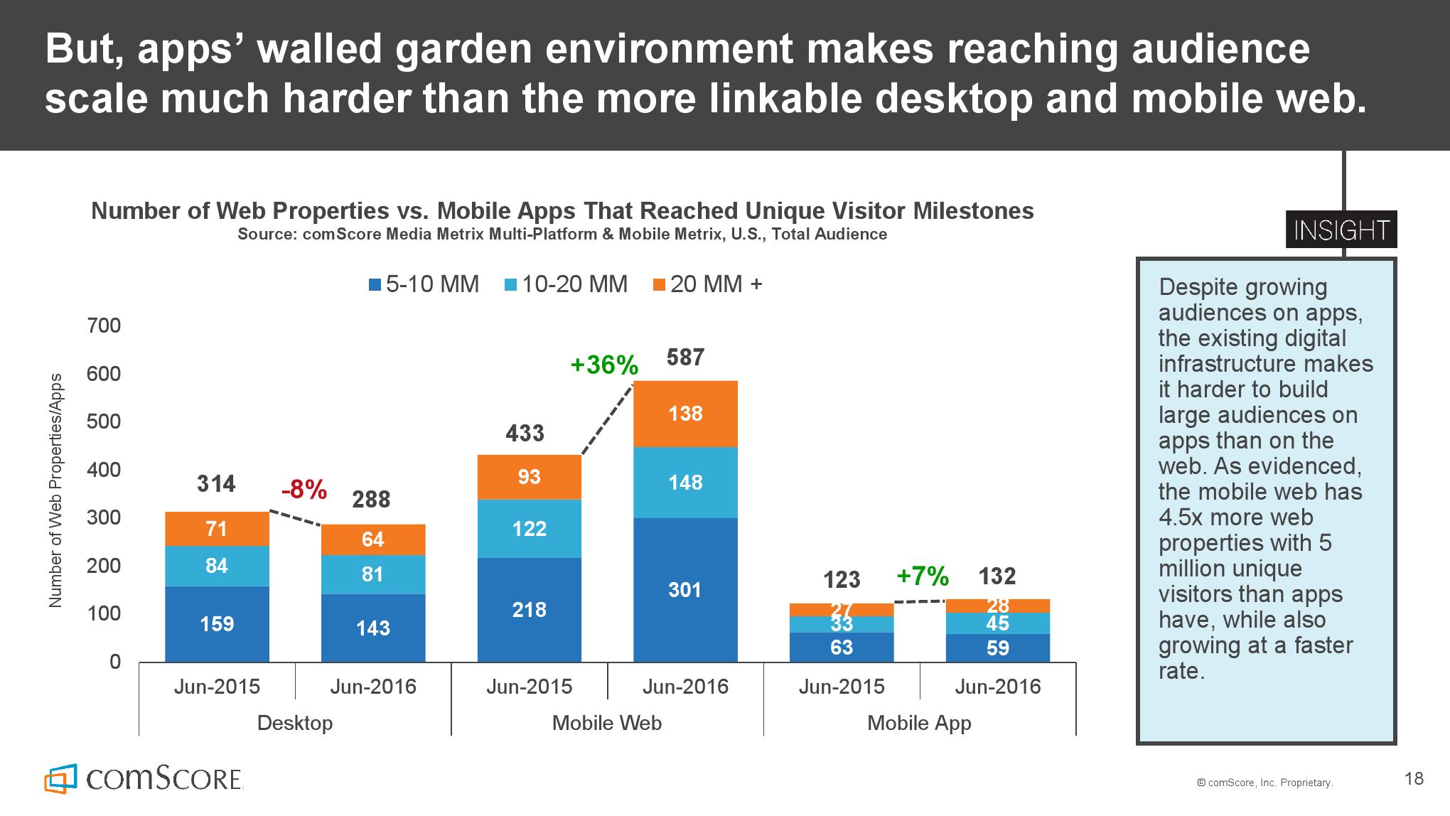 2016_US_Mobile_App_Report_000018