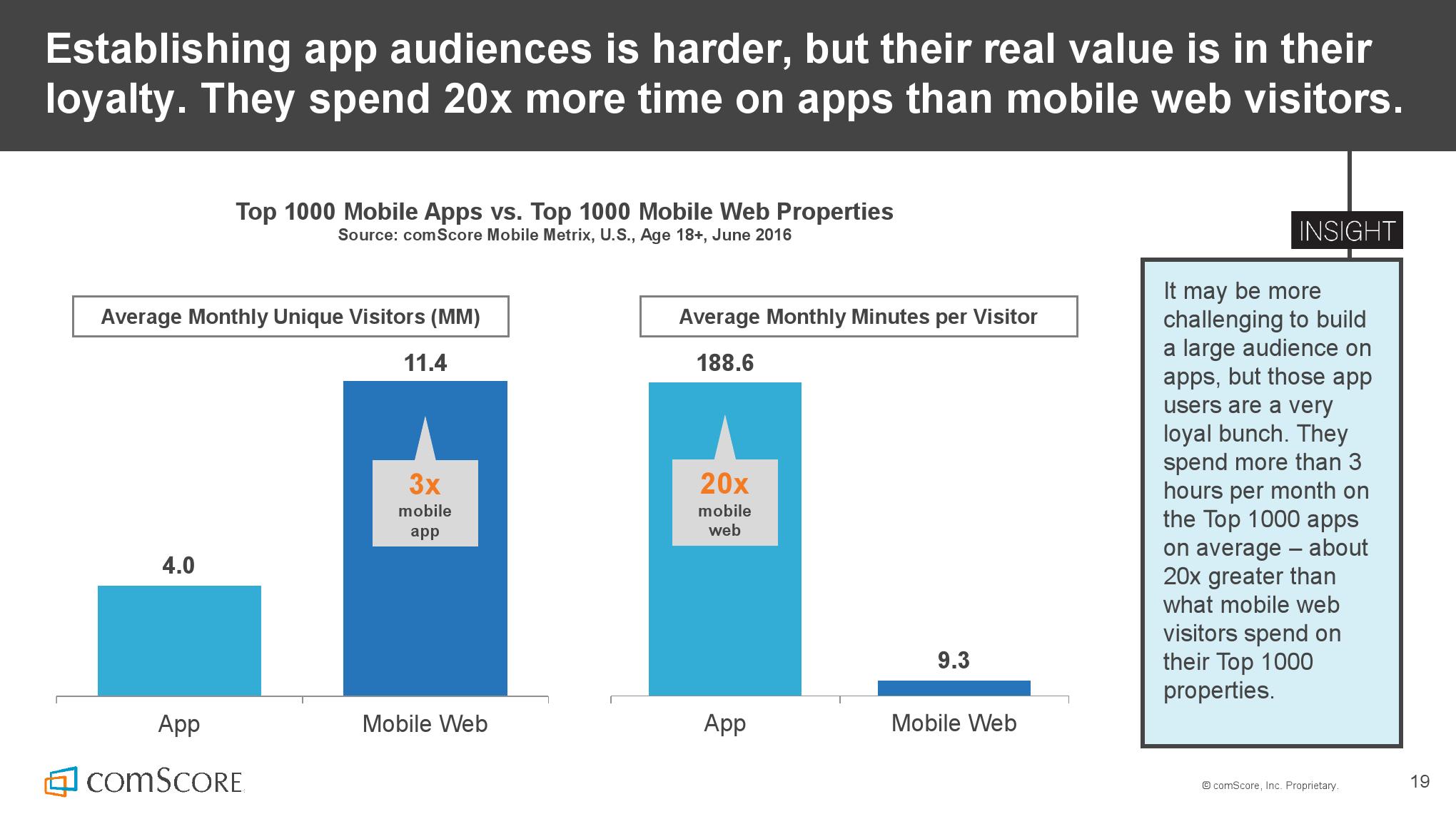 2016_US_Mobile_App_Report_000019