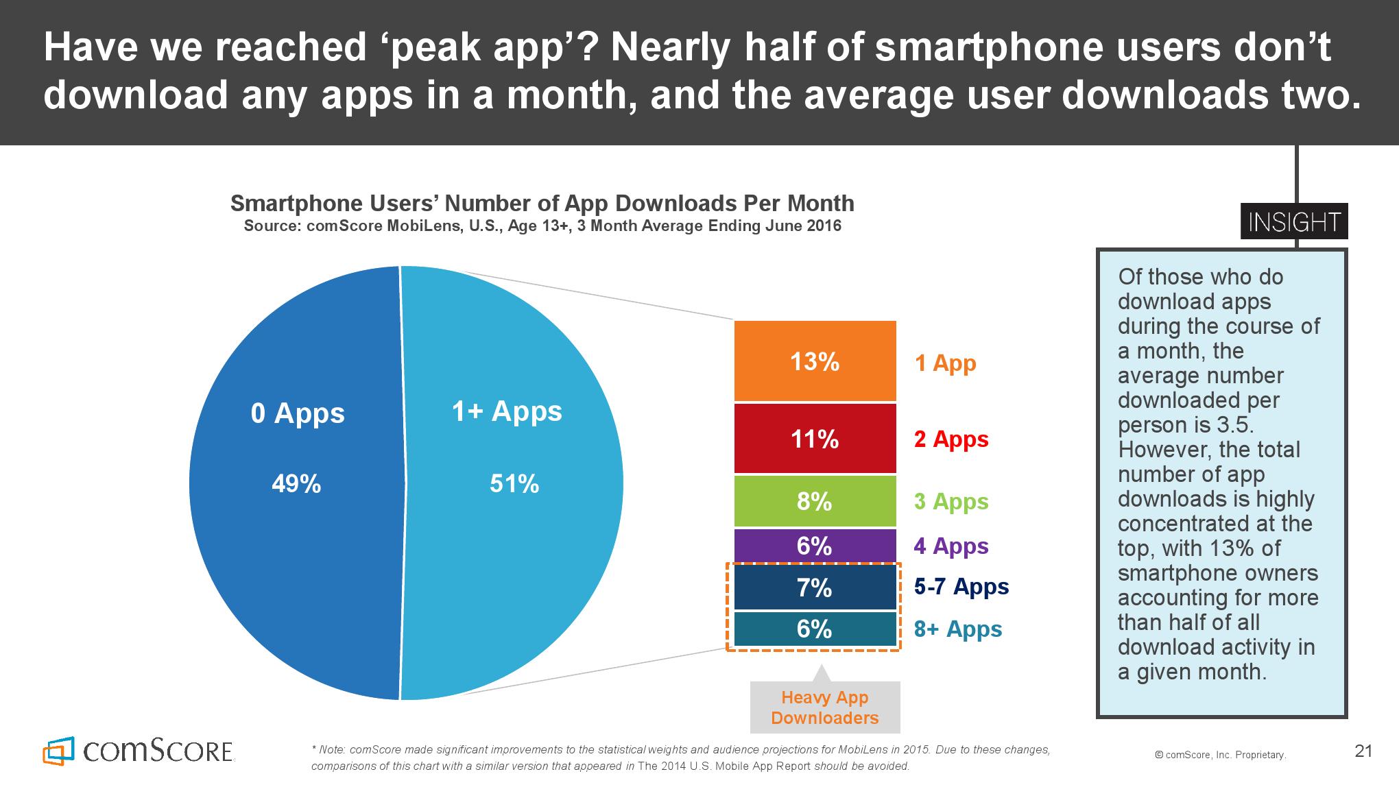 2016_US_Mobile_App_Report_000021