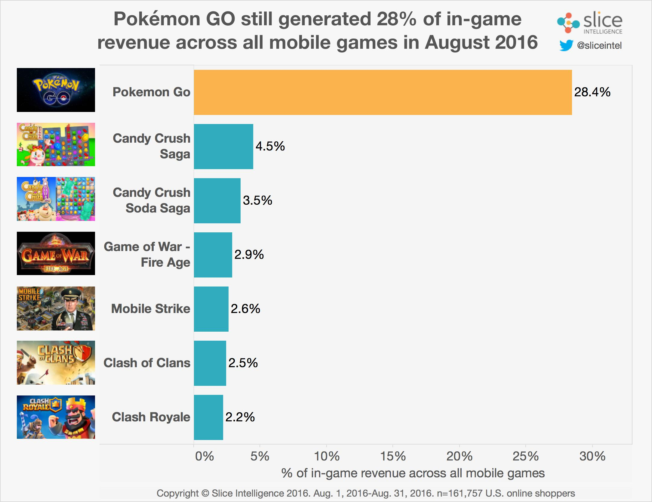 Revenue-Share-by-Game