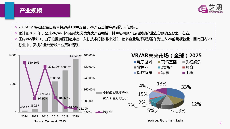 VR影视行业简析报告_000005