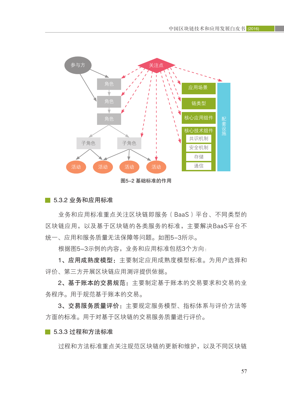 中国区块链技术和应用发展白皮书2016_000069