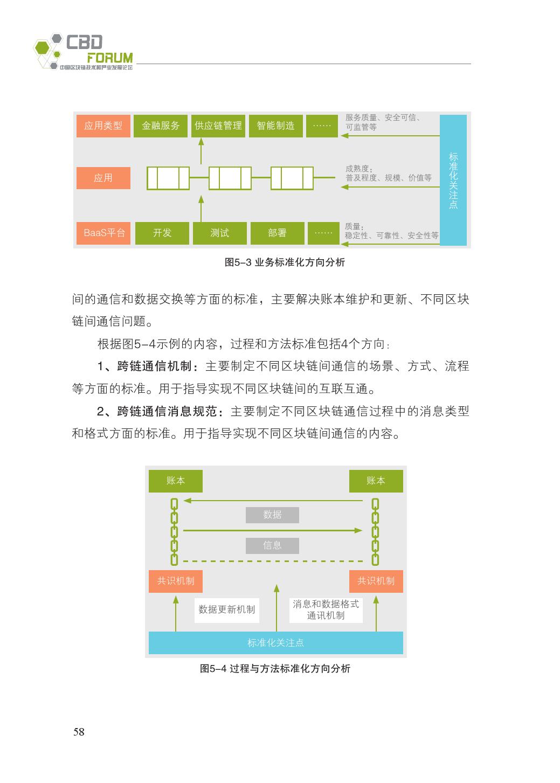 中国区块链技术和应用发展白皮书2016_000070