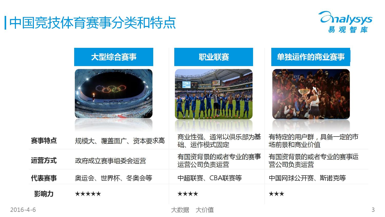 中国竞技体育市场专题研究报告2016_000003