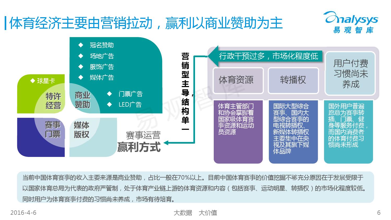 中国竞技体育市场专题研究报告2016_000006