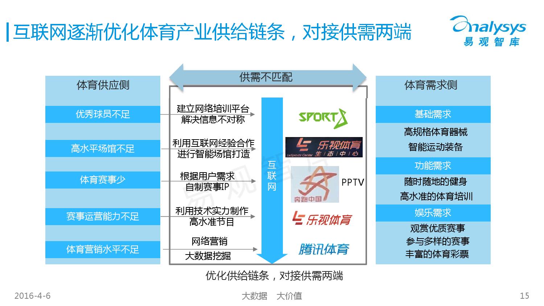 中国竞技体育市场专题研究报告2016_000015